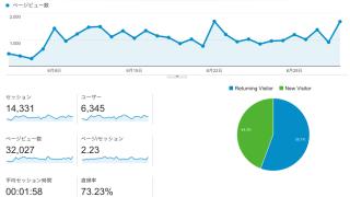 ブログのアクセスをあげる方法。月間32,027pv達成するためにやるべきこと。